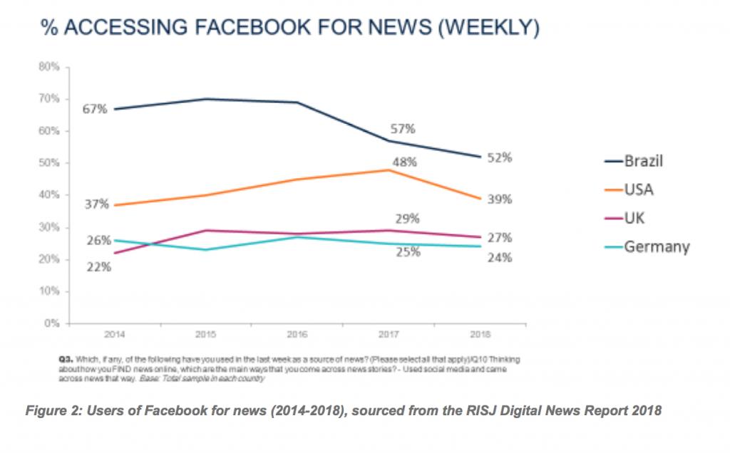 Facebook en las noticias
